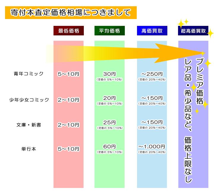 査定価格 - 20170929