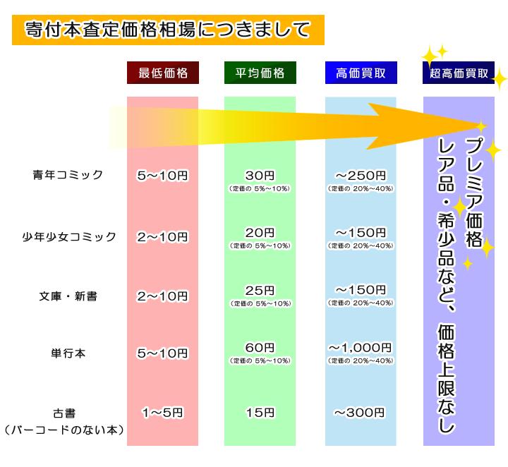 査定価格(ブック募金)